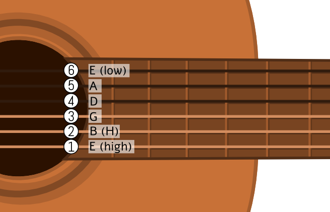 How To Tune A Guitar Duochords
