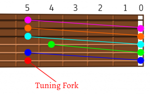 tune5